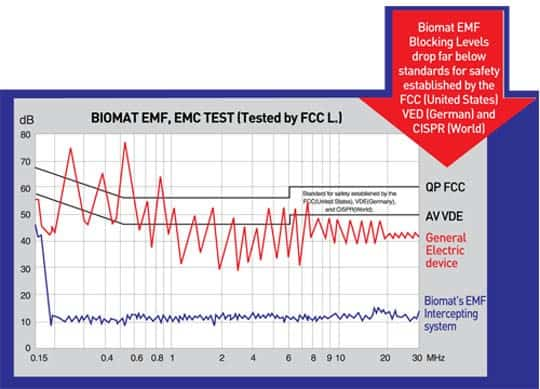 BIomat 7000MX EMF EMC Test