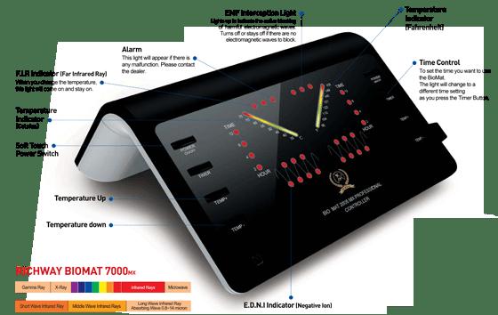 Richway Amethyst Biomat 7000MX Controller