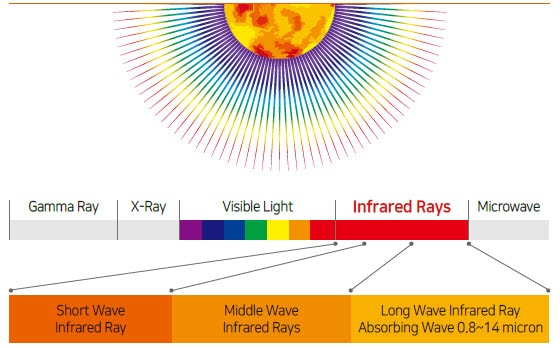 Light spectrum and infrared