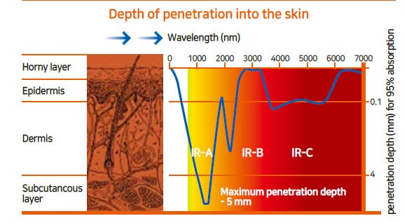 Germanium infrared penetration into skin